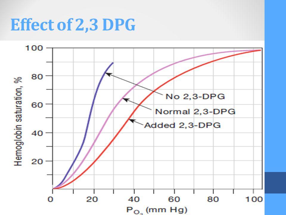 Effect of 2,3 DPG