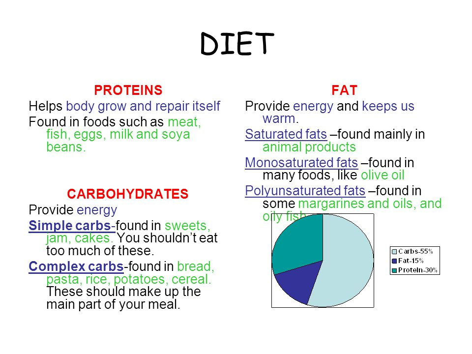 DIET PROTEINS Helps body grow and repair itself Found in foods such as meat, fish, eggs, milk and soya beans.