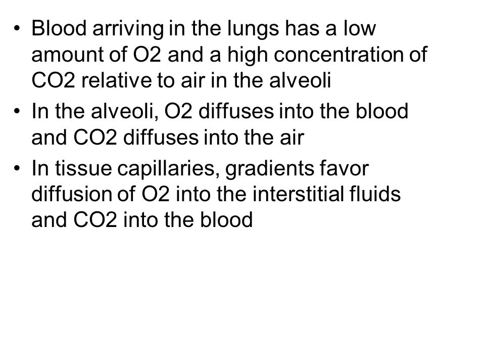 Blood arriving in the lungs has a low amount of O2 and a high concentration of CO2 relative to air in the alveoli In the alveoli, O2 diffuses into the blood and CO2 diffuses into the air In tissue capillaries, gradients favor diffusion of O2 into the interstitial fluids and CO2 into the blood