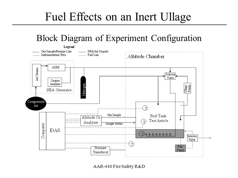 Fuel Effects on an Inert Ullage ____________________________________ AAR-440 Fire Safety R&D Test Methods – 2 Primary Areas Sea level testing focused on the change in [O 2 ] due to fuel load when tank is brought to equilibrium –Looked at how to bring fuel/ullage to stable state –Quantified the change in oxygen concentration due to fuel load –Examined the benefit of inerting the ullage through the fuel (rudimentary scrubbing) Altitude testing focused on quantifying the altitude effects for both equilibrium state and potentially what would be seen in a commercial transport fuel tank –Validated measured sea level changes and quantified altitude effects –Examined what stimulates oxygen evolution from fuel –Simulated two flight tests to determine modeling capability