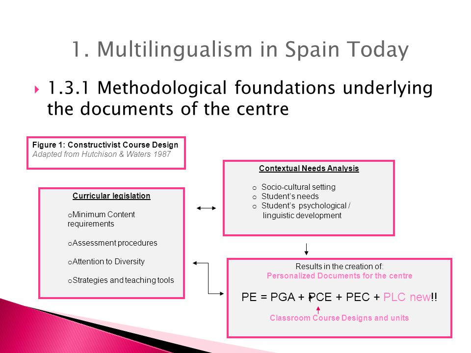  1.3.1 Methodological foundations underlying the documents of the centre Curricular legislation o Minimum Content requirements o Assessment procedures o Attention to Diversity o Strategies and teaching tools Figure 1: Constructivist Course Design Adapted from Hutchison & Waters 1987 Contextual Needs Analysis o Socio-cultural setting o Student's needs o Student's psychological / linguistic development Results in the creation of: Personalized Documents for the centre PE = PGA + PCE + PEC + PLC new!.