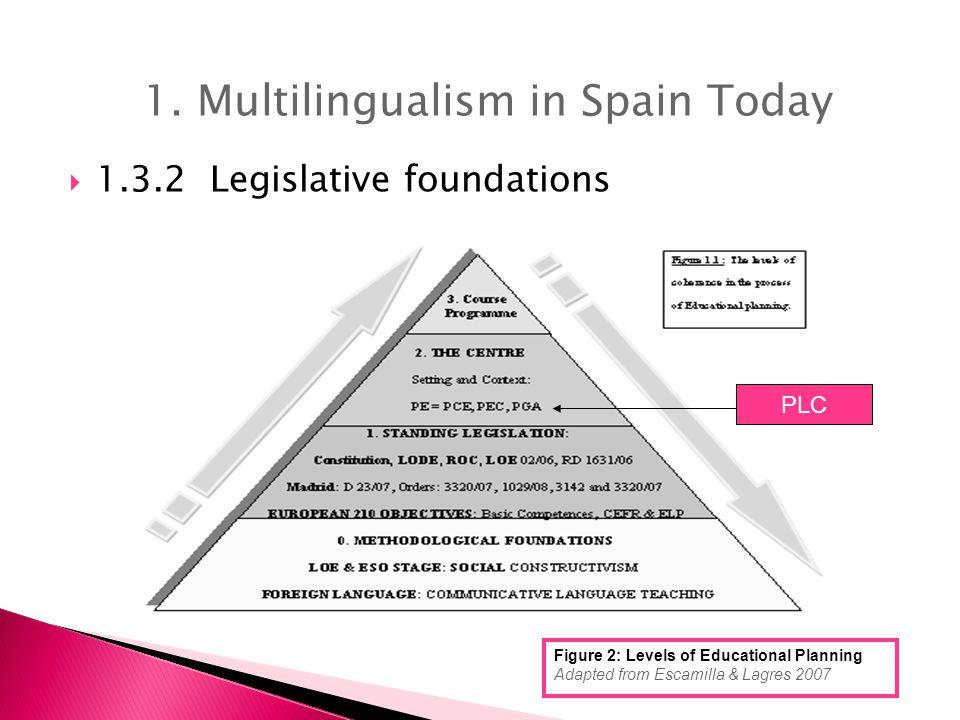 1 Define Contextualization 2 Define Legislation (Consult your CCAA) 3 Check and modify Centre's Objectives 4.