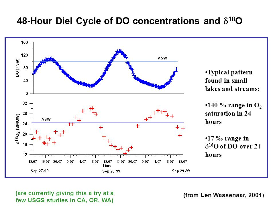 48-Hour Diel Cycle of DO concentrations and  18 O Typical pattern found in small lakes and streams: 140 % range in O 2 saturation in 24 hours 17 ‰ ra