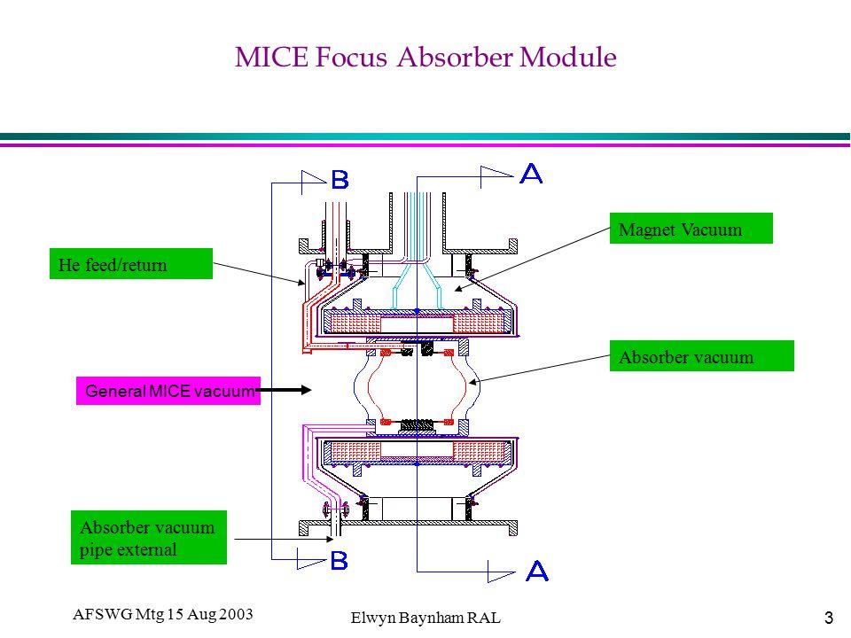 3 AFSWG Mtg 15 Aug 2003 Elwyn Baynham RAL MICE Focus Absorber Module Magnet Vacuum Absorber vacuum He feed/return Absorber vacuum pipe external General MICE vacuum
