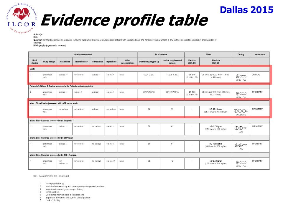 Dallas 2015 Evidence profile table