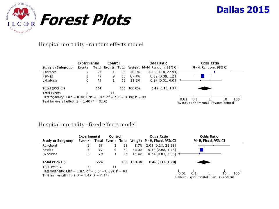 Dallas 2015 Forest Plots