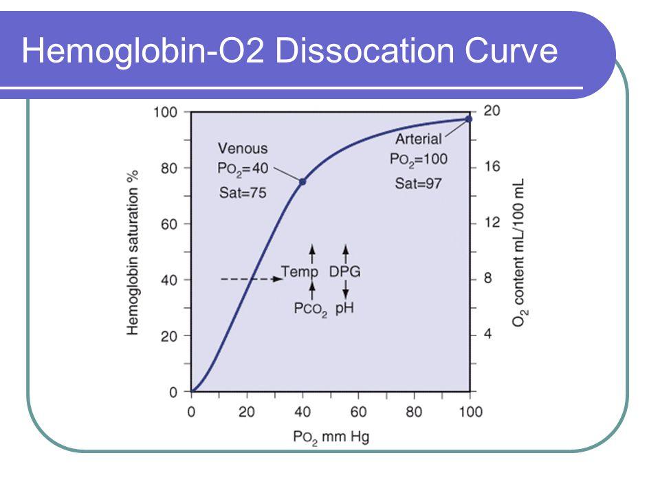 Hemoglobin-O2 Dissocation Curve