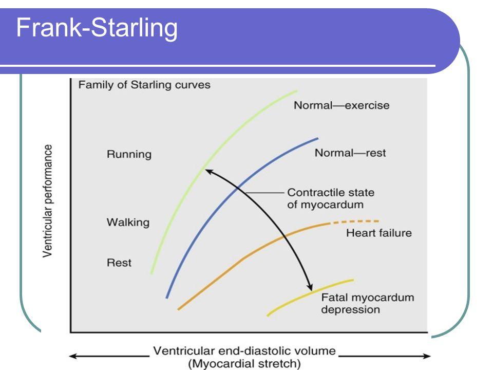 Frank-Starling