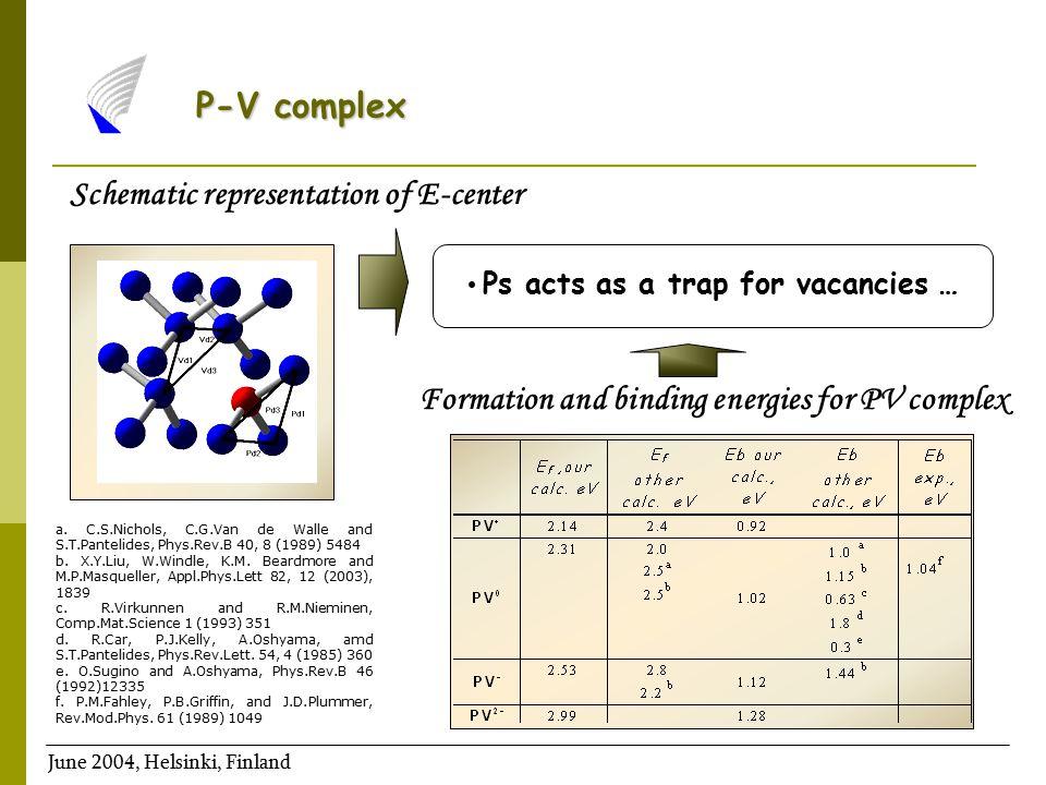 The relative decrease of V 2 complex concentration as a function of time and annealing temperature V2+V2+ V20V20 V2-V2- V 2 2-