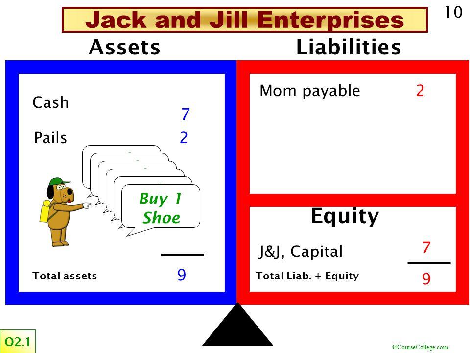 ©CourseCollege.com 10 Assets Cash Pails Liabilities Mom payable J&J, Capital Equity 2 3 5 3 2 Total assetsTotal Liab.