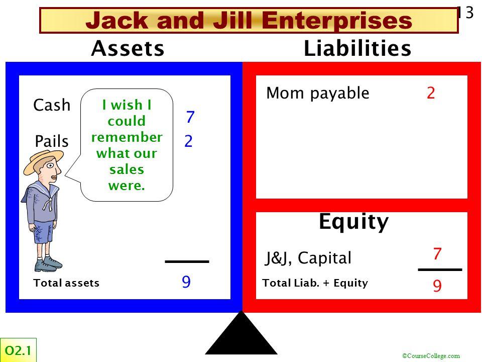 ©CourseCollege.com 13 Assets Cash Pails Liabilities Mom payable J&J, Capital Equity 2 3 5 3 2 Total assetsTotal Liab.