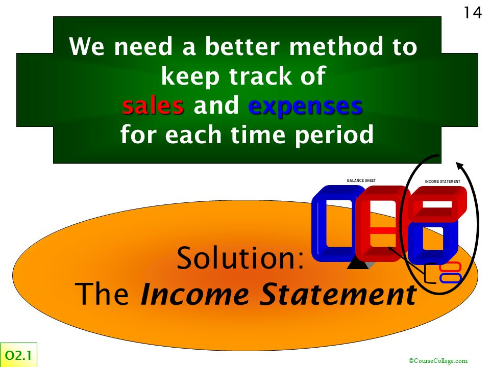 ©CourseCollege.com 14 Solution: The Income Statement O2.1 BALANCE SHEET INCOME STATEMENT We need a better method to keep track of salesexpenses sales
