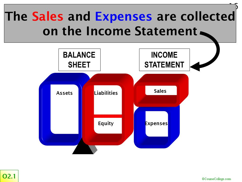 ©CourseCollege.com 16 O2.1 The Sales and Expenses are collected on the Income Statement BALANCE SHEET INCOME STATEMENT AssetsLiabilities EquityExpense