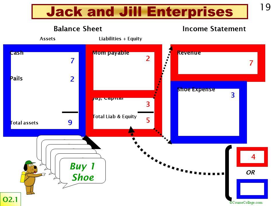 ©CourseCollege.com 19 Cash Pails Total assets Assets Mom payable J&J, Capital Total Liab & Equity Liabilities + Equity Balance Sheet Revenue Income Statement Shoe Expense OR 23 2 5 3 5 Jack and Jill Enterprises 1 1 0 4 6 6 8 3 3 7 9 4 4 5 7 2 2 8 10 7 5 7 9 3 4 Fetch 1 Pail Fetch 2 Pails Fetch 1 Pail Buy 2 Shoes Fetch 3 Pails Buy 1 Shoe O2.1