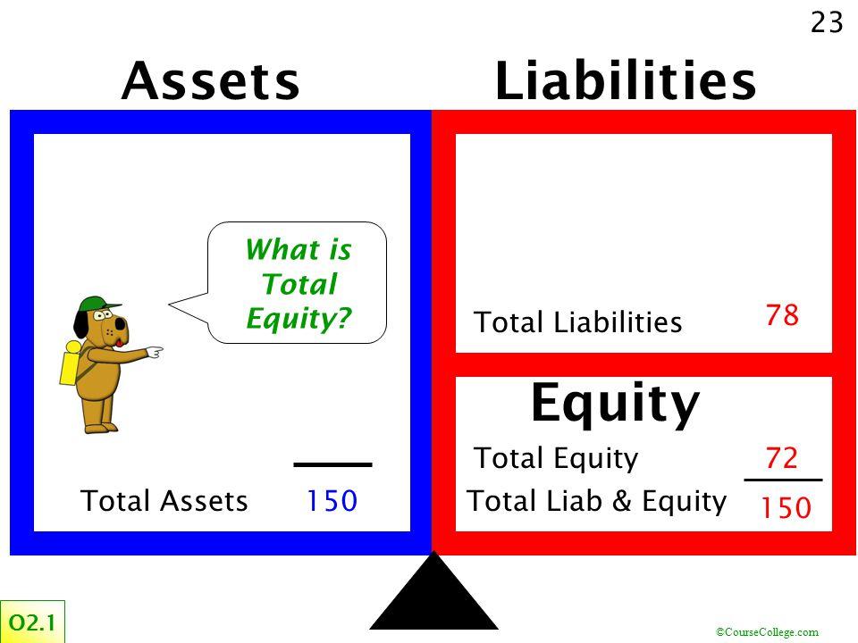 ©CourseCollege.com 23 AssetsLiabilities Equity 78 150 Total AssetsTotal Liab & Equity O2.1 Total Liabilities Total Equity .