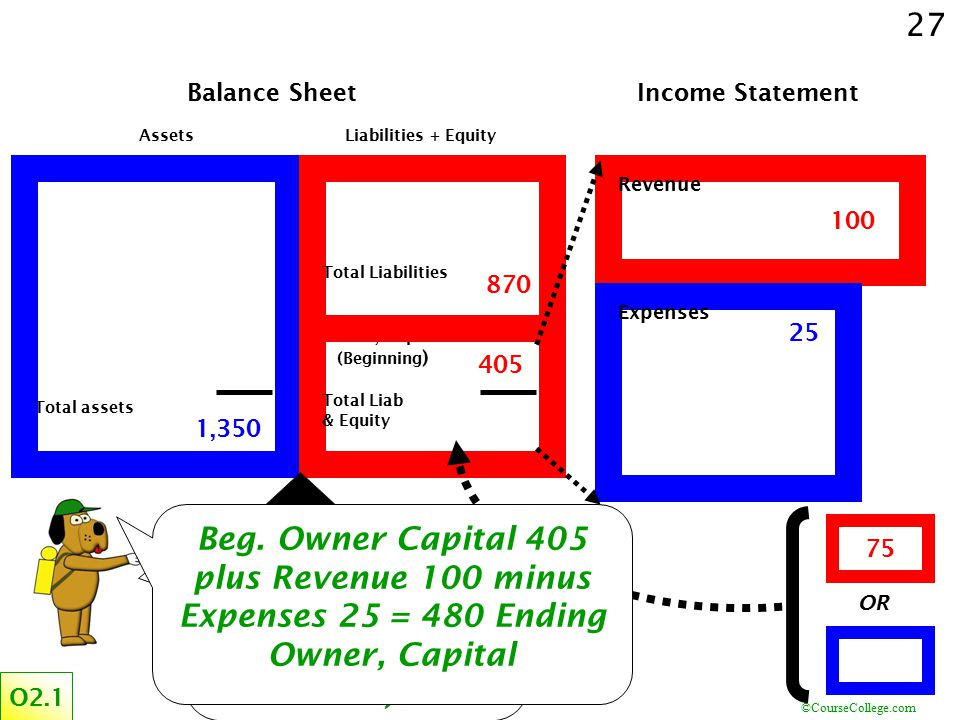 ©CourseCollege.com 27 Total assets Assets Total Liabilities Owner, Capital (Beginning ) Total Liab & Equity Liabilities + Equity Balance Sheet Revenue
