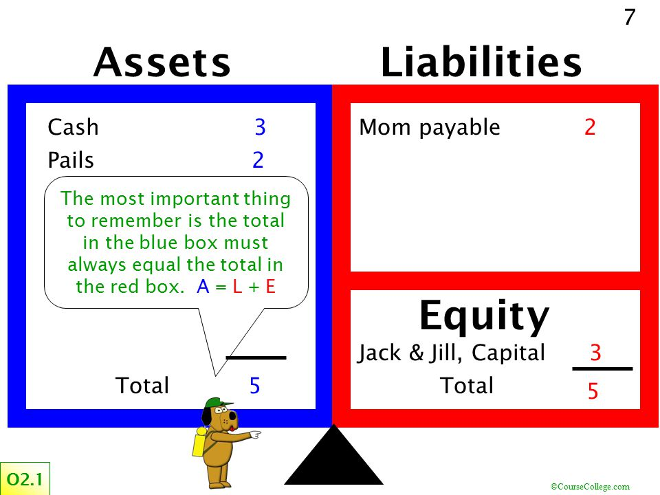 ©CourseCollege.com 7 Assets Cash Pails Liabilities Mom payable Jack & Jill, Capital Equity 2 23 5 3 5 Total The most important thing to remember is th