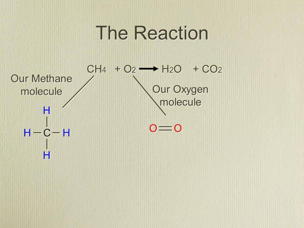 CH 4 O2O2 O2O2 + + CO 2 H2OH2O H2OH2O + + The Equation 2 2 2 2 Balanced
