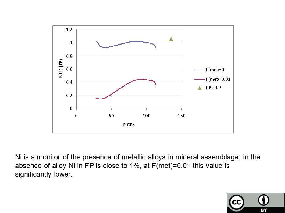 Ni is a monitor of the presence of metallic alloys in mineral assemblage: in the absence of alloy Ni in FP is close to 1%, at F(met)=0.01 this value is significantly lower.