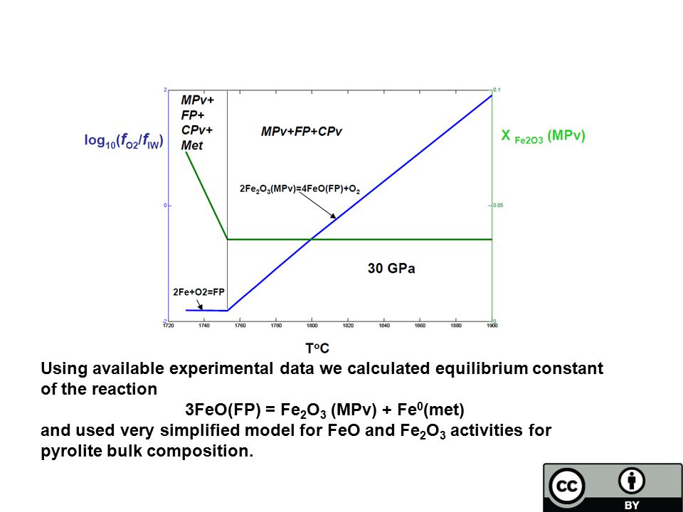 Using available experimental data we calculated equilibrium constant of the reaction 3FeO(FP) = Fe 2 O 3 (MPv) + Fe 0 (met) and used very simplified model for FeO and Fe 2 O 3 activities for pyrolite bulk composition.