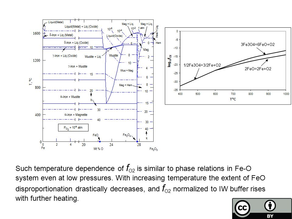 Such temperature dependence of f O2 is similar to phase relations in Fe-O system even at low pressures. With increasing temperature the extent of FeO