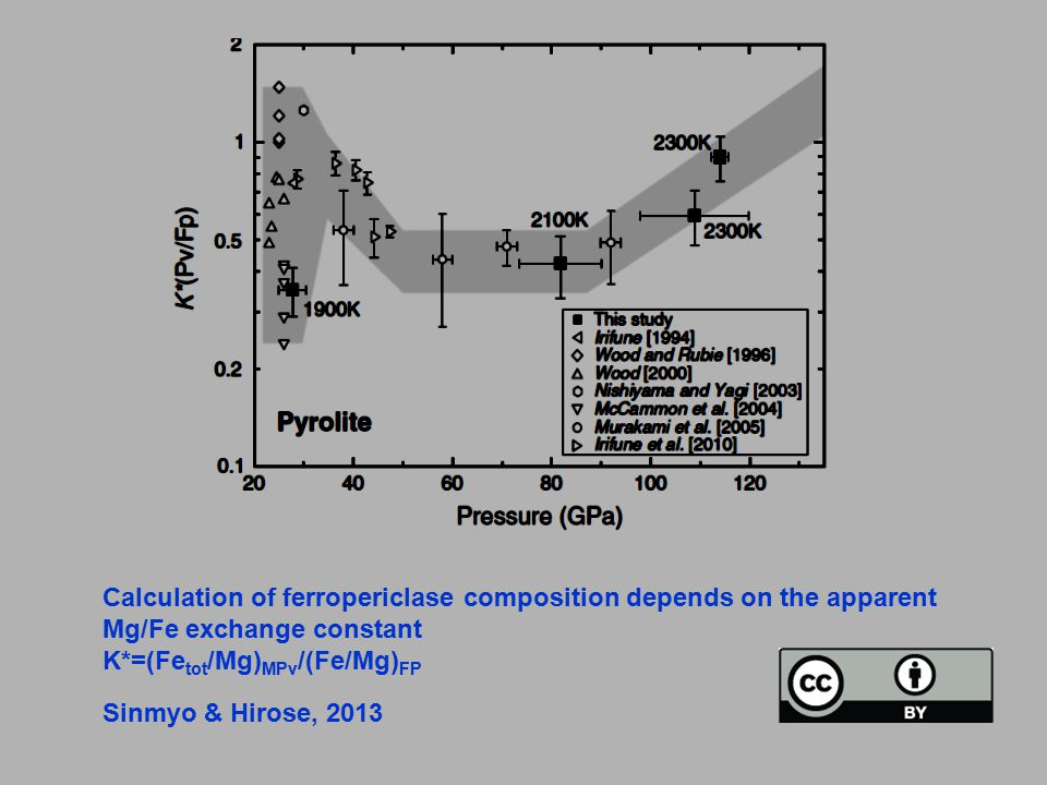 Calculated Mg#'s of ferropericlase for pyrolite bulk composition along lower mantle mean adiabate.