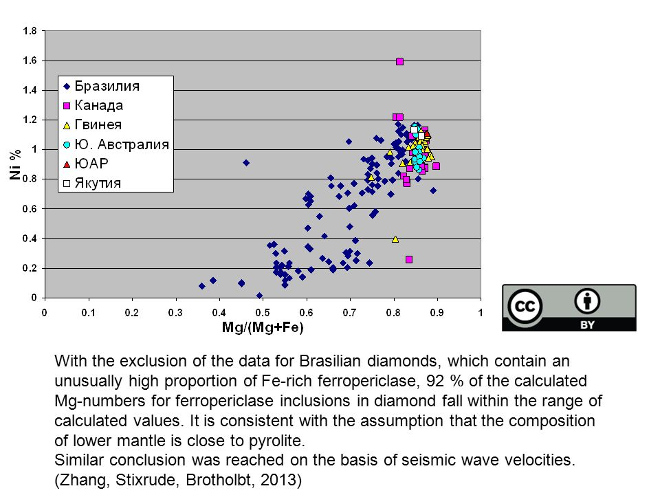 92 % of the calculated Mg-numbers for ferropericlase inclusions in diamond fall within the range of calculated values.