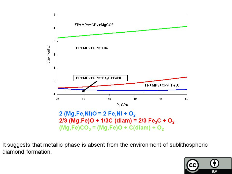 2 (Mg,Fe,Ni)O = 2 Fe,Ni + O 2 2/3 (Mg,Fe)O + 1/3C (diam) = 2/3 Fe 3 C + O 2 (Mg,Fe)CO 3 = (Mg,Fe)O + C(diam) + O 2 It suggests that metallic phase is absent from the environment of sublithospheric diamond formation.