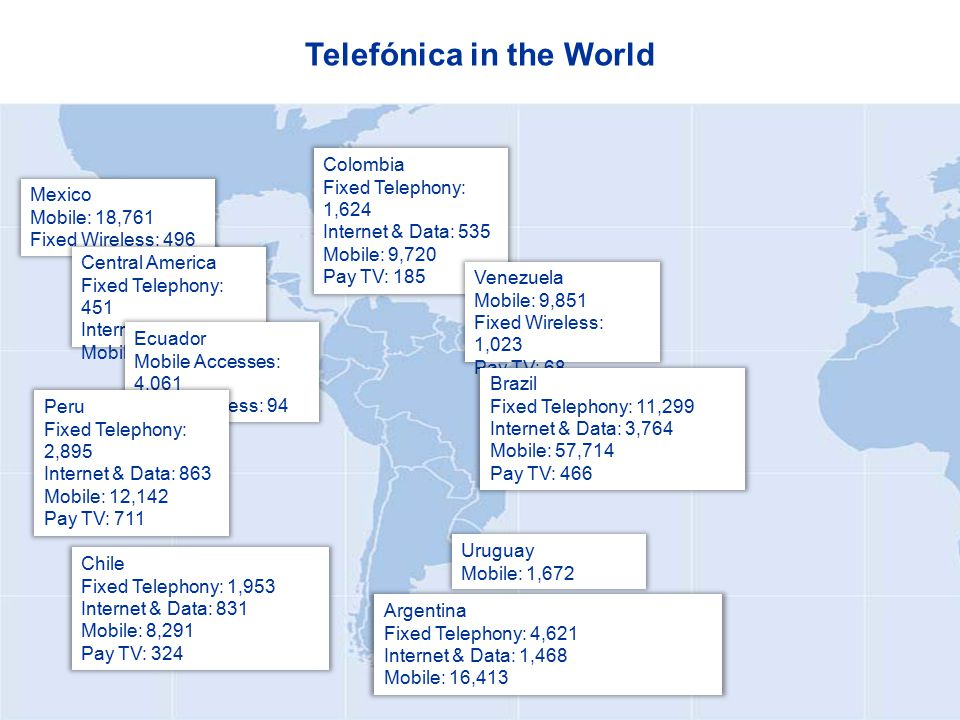 Colombia Fixed Telephony: 1,624 Internet & Data: 535 Mobile: 9,720 Pay TV: 185 Telefónica in the World Mexico Mobile: 18,761 Fixed Wireless: 496 Venezuela Mobile: 9,851 Fixed Wireless: 1,023 Pay TV: 68 Central America Fixed Telephony: 451 Internet & Data: 11 Mobile: 6,167 Ecuador Mobile Accesses: 4,061 Fixed Wireless: 94 Peru Fixed Telephony: 2,895 Internet & Data: 863 Mobile: 12,142 Pay TV: 711 Chile Fixed Telephony: 1,953 Internet & Data: 831 Mobile: 8,291 Pay TV: 324 Brazil Fixed Telephony: 11,299 Internet & Data: 3,764 Mobile: 57,714 Pay TV: 466 Uruguay Mobile: 1,672 Argentina Fixed Telephony: 4,621 Internet & Data: 1,468 Mobile: 16,413