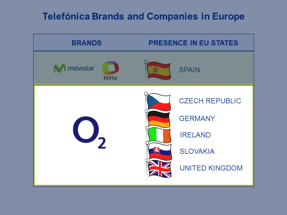 SPAIN CZECH REPUBLIC GERMANY SLOVAKIA UNITED KINGDOM IRELAND BRANDSPRESENCE IN EU STATES Telefónica Brands and Companies in Europe