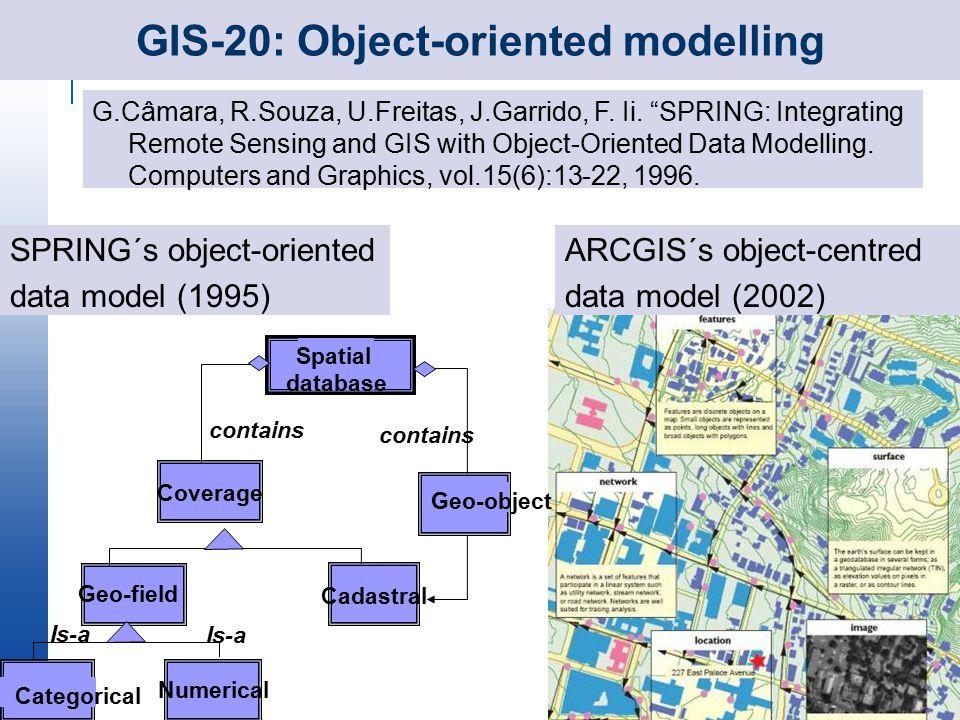 GIS-20: Object-oriented modelling G.Câmara, R.Souza, U.Freitas, J.Garrido, F.