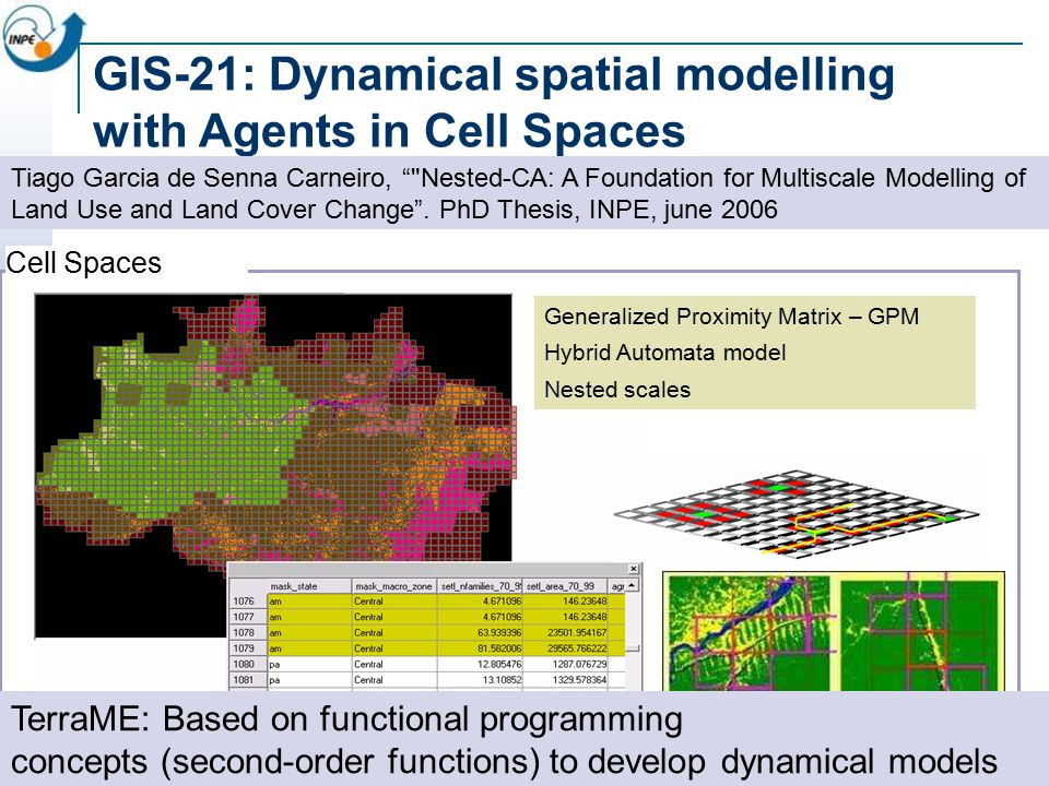 GIS-21: Dynamical spatial modelling with Agents in Cell Spaces Cell Spaces Generalized Proximity Matrix – GPM Hybrid Automata model Nested scales TerraME: Based on functional programming concepts (second-order functions) to develop dynamical models Tiago Garcia de Senna Carneiro, Nested-CA: A Foundation for Multiscale Modelling of Land Use and Land Cover Change .