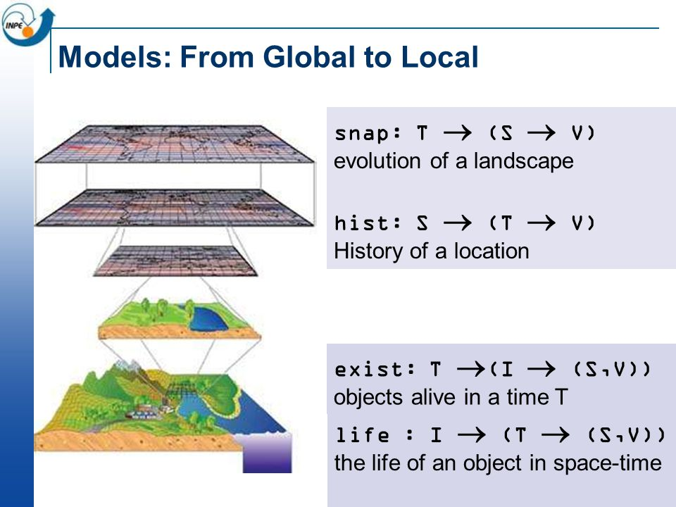 Models: From Global to Local snap: T  (S  V) evolution of a landscape hist: S  (T  V) History of a location life : I  (T  (S,V)) the life of an object in space-time exist: T  (I  (S,V)) objects alive in a time T