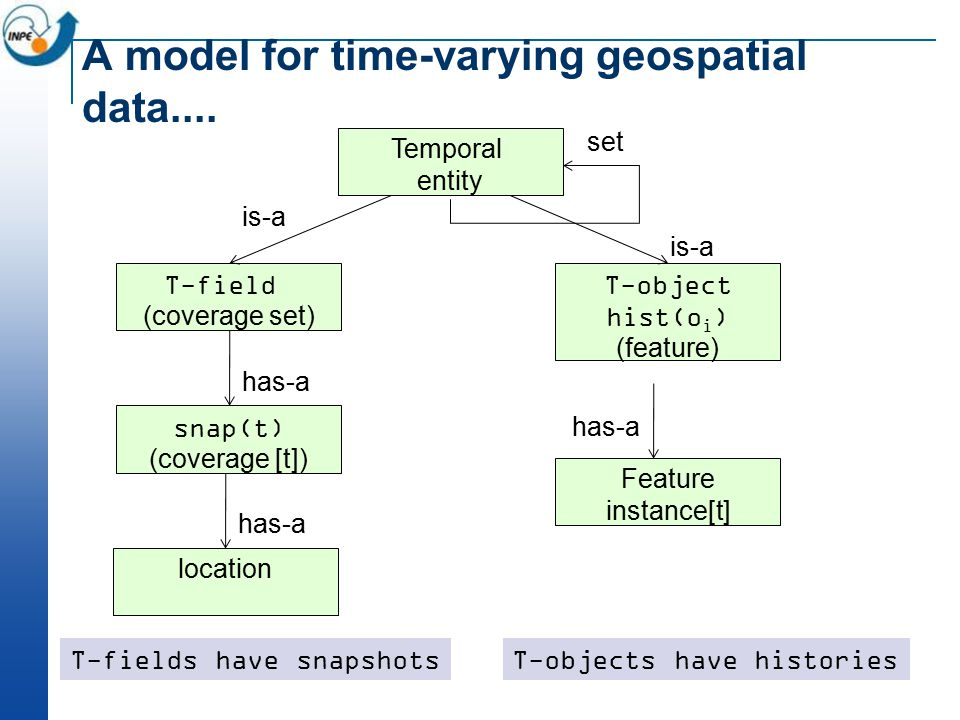 A model for time-varying geospatial data....