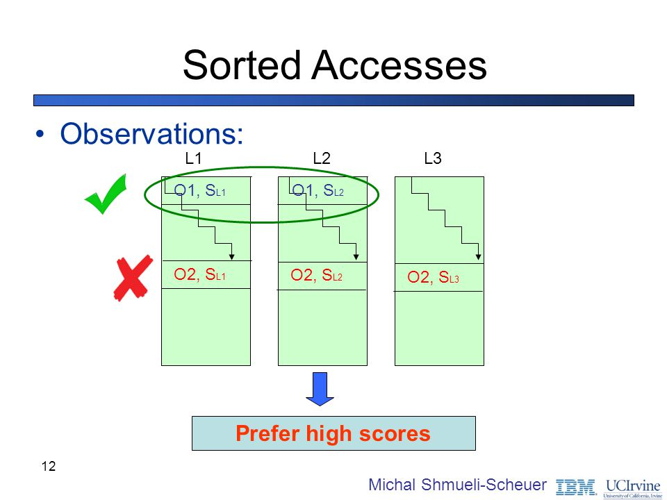 12 Sorted Accesses Observations: Prefer high scores L1L2L3 O2, S L1 O2, S L2 O2, S L3 O1, S L1 O1, S L2 Michal Shmueli-Scheuer