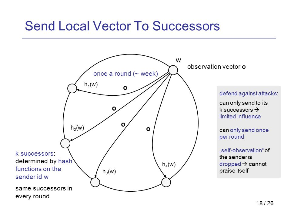 "18 / 26 Send Local Vector To Successors h 1 (w) h 2 (w) h 3 (w) h 4 (w) observation vector o o o o o w once a round (~ week) k successors: determined by hash functions on the sender id w same successors in every round can only send to its k successors  limited influence can only send once per round ""self-observation of the sender is dropped  cannot praise itself defend against attacks:"