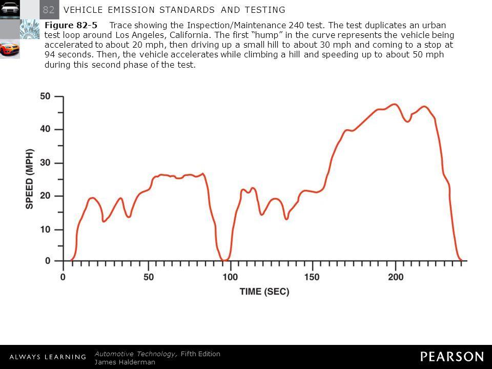 82 VEHICLE EMISSION STANDARDS AND TESTING Automotive Technology, Fifth Edition James Halderman © 2011 Pearson Education, Inc.