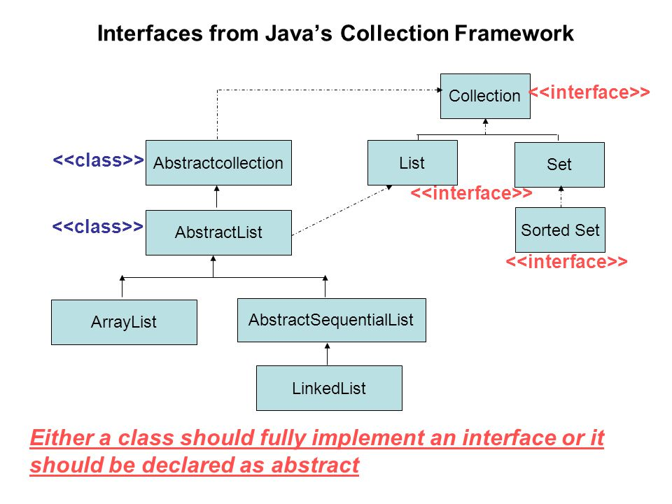 Interfaces from Java's Collection Framework Collection Set List Sorted Set Abstractcollection AbstractList > AbstractSequentialList LinkedList ArrayList Either a class should fully implement an interface or it should be declared as abstract
