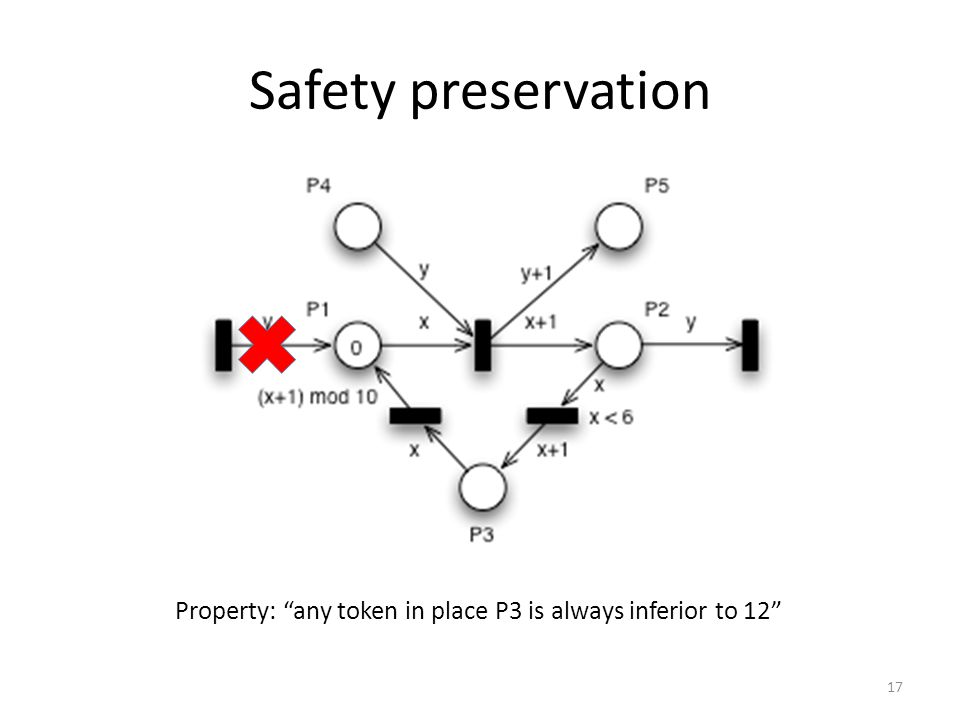 "Safety preservation 17 Property: ""any token in place P3 is always inferior to 12"""