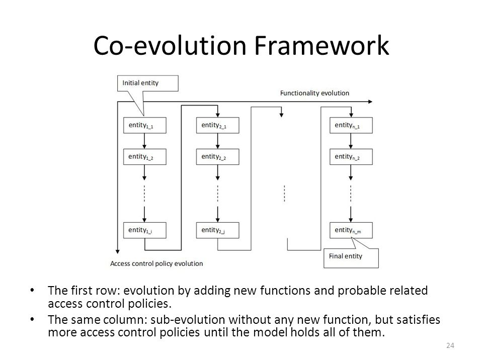 Co-evolution Framework 24 The first row: evolution by adding new functions and probable related access control policies. The same column: sub-evolutio
