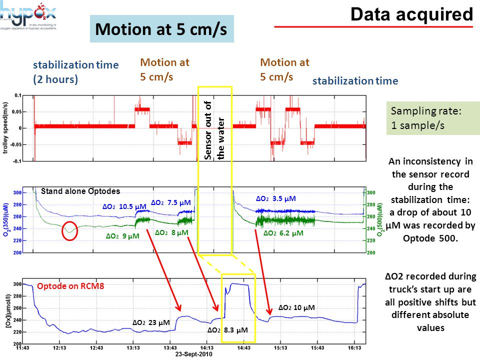 Data acquired Motion at 5 cm/s stabilization time (2 hours) stabilization time ∆O 2 23 µM ∆O 2 8.3 µM ∆O 2 10 µM ∆O 2 6.2 µM ∆O 2 8 µM ∆O 2 9 µM ∆O 2 10.5 µM ∆O 2 7.5 µM ∆O 2 3.5 µM Sensor out of the water Motion at 5 cm/s An inconsistency in the sensor record during the stabilization time: a drop of about 10 µM was recorded by Optode 500.