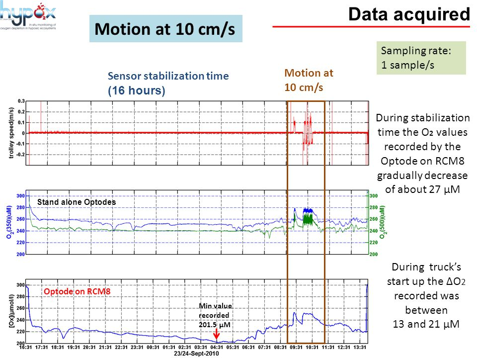 Data acquired Motion at 10 cm/s Sensor stabilization time (16 hours) Motion at 10 cm/s Sampling rate: 1 sample/s During stabilization time the O 2 values recorded by the Optode on RCM8 gradually decrease of about 27 µM Min value recorded 201.5 µM During truck's start up the ∆O 2 recorded was between 13 and 21 µM Stand alone Optodes Optode on RCM8
