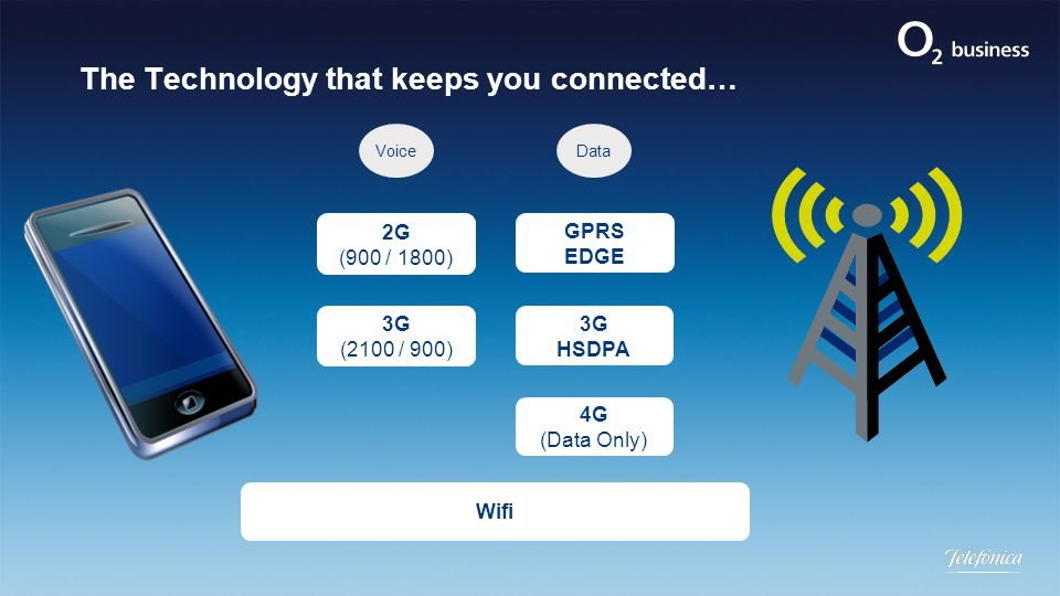 The Technology that keeps you connected… 2G (900 / 1800) GPRS EDGE 3G (2100 / 900) 3G HSDPA 4G (Data Only) Wifi VoiceData
