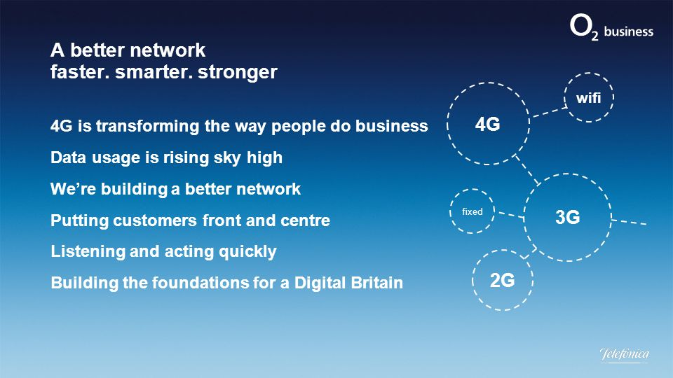 A better network faster. smarter. stronger 4G is transforming the way people do business Data usage is rising sky high We're building a better network