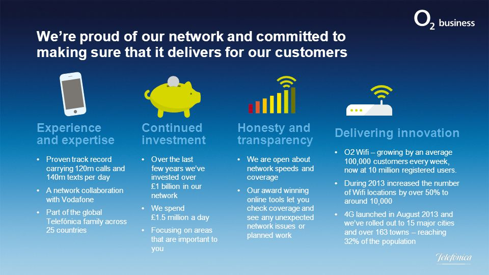 We're proud of our network and committed to making sure that it delivers for our customers Experience and expertise Proven track record carrying 120m calls and 140m texts per day A network collaboration with Vodafone Part of the global Telefónica family across 25 countries Continued investment Over the last few years we've invested over £1 billion in our network We spend £1.5 million a day Focusing on areas that are important to you Delivering innovation O2 Wifi – growing by an average 100,000 customers every week, now at 10 million registered users.