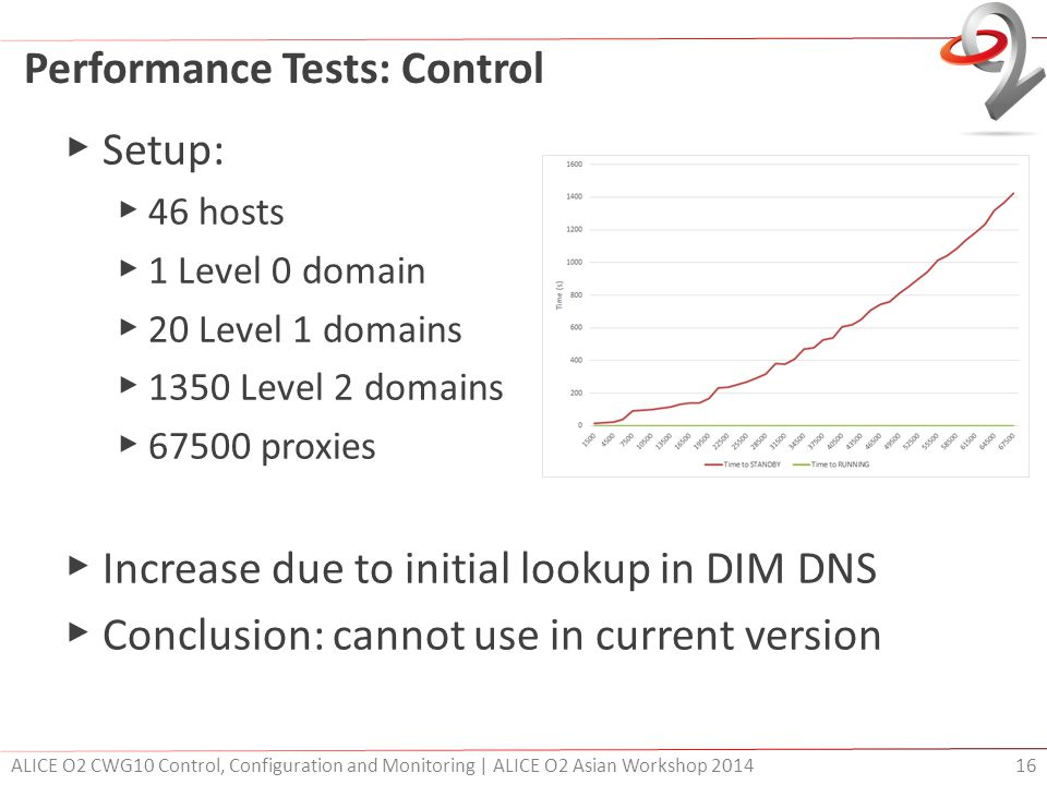 Performance Tests: Control ▶ Setup: ▶ 46 hosts ▶ 1 Level 0 domain ▶ 20 Level 1 domains ▶ 1350 Level 2 domains ▶ 67500 proxies ▶ Increase due to initial lookup in DIM DNS ▶ Conclusion: cannot use in current version ALICE O2 CWG10 Control, Configuration and Monitoring | ALICE O2 Asian Workshop 2014 16