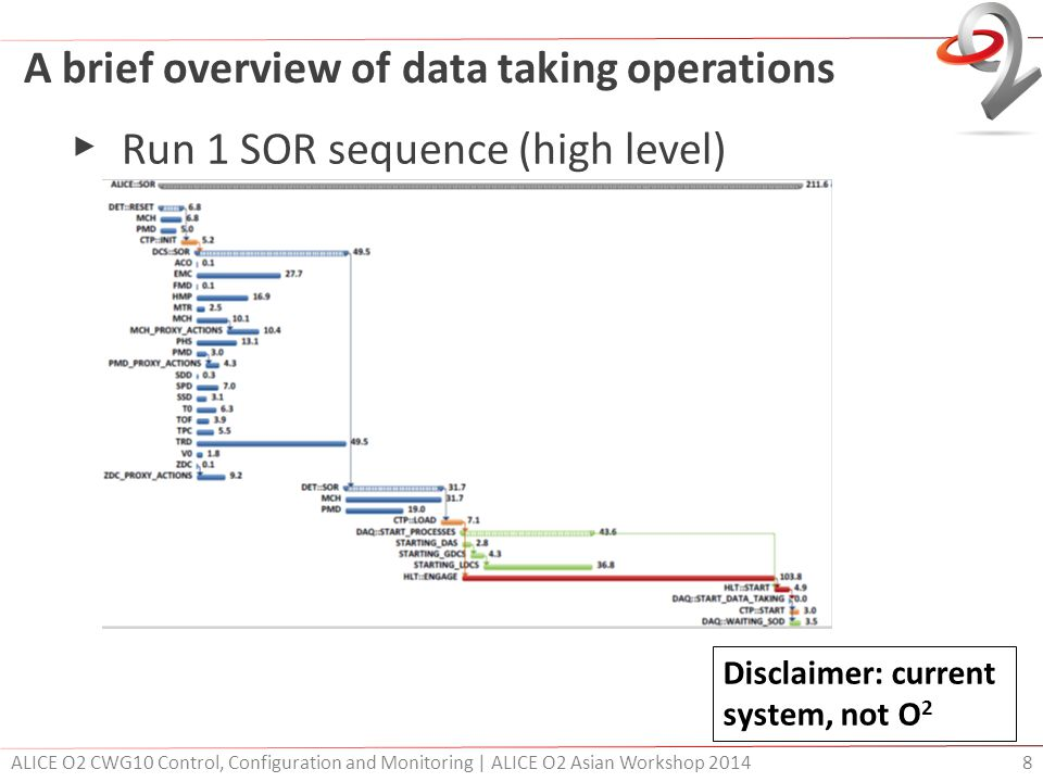 A brief overview of data taking operations ▶ Run 1 SOR sequence (high level) ALICE O2 CWG10 Control, Configuration and Monitoring | ALICE O2 Asian Wor