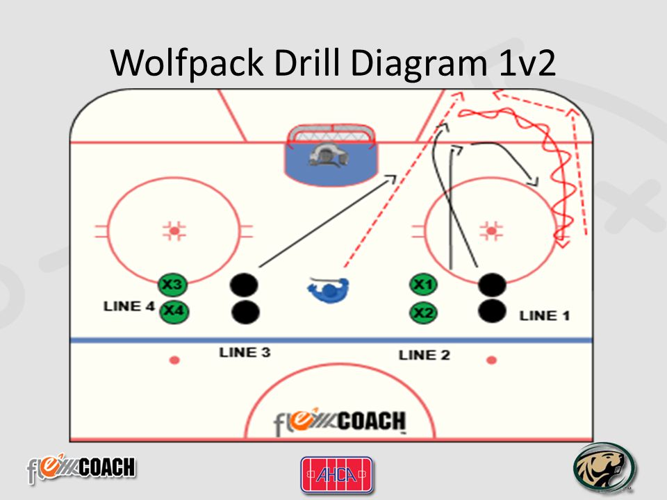 Wolfpack Drill Diagram 2v3