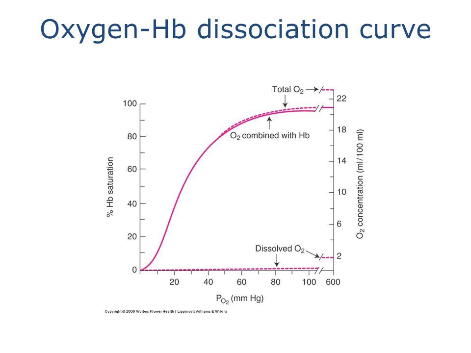 Oxygen-Hb dissociation curve