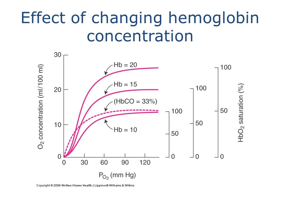 Effect of changing hemoglobin concentration